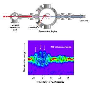Catching electrons in the act: Science on the attosecond scale