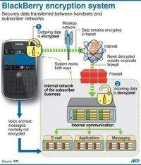 Graphic showing the main elements of the BlackBerry encryption system