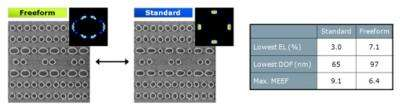 Imec, ASML demonstrate potential of 193nm immersion lithography with freeform illumination