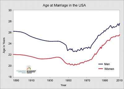 Marriage and life expectancy