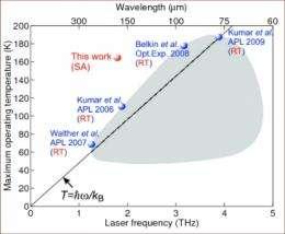 New hope for terahertz