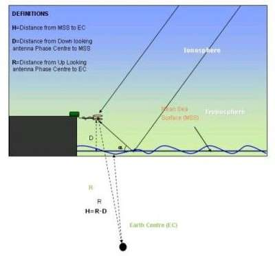 New navsat sensor improves water monitoring