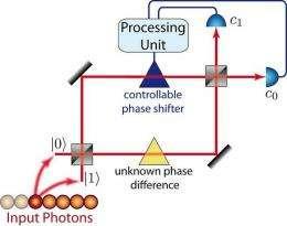Quantum measurement precision approaches Heisenberg limit