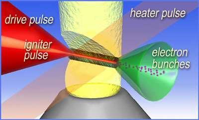An igniter laser pulse forms a
