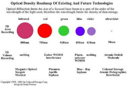 Optical Density Roadmap