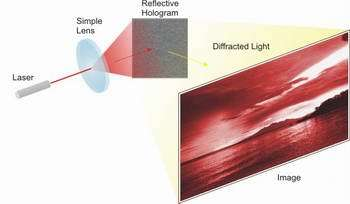 The images are formed through the process of diffraction