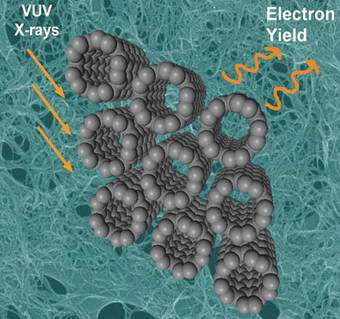 A rendering of carbon nanotubes being studied using NEXAFS. Light comes in (left) and electrons are emitted (right).