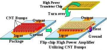 Figure 2: Flip-chip high power amplifier utilizing carbon nanotube bumps