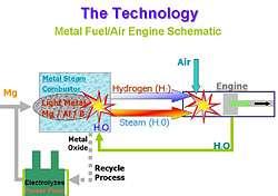 Metal Fuel