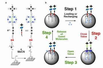 UCLA chemists create nano valve