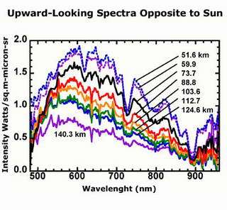 These are DISR spectra of the atmosphere of Titan (i.e. changes in the amount of light with colour or wavelength).
