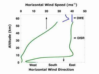 This figure shows horizontal wind speed and direction as a function of altitude from DWE and DISR