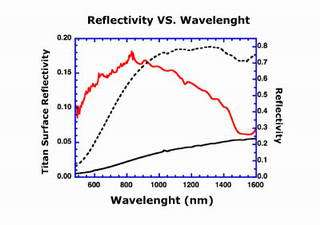 This reflection spectrum of the surface was obtained after landing using an on-board lamp (red line).