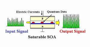 Quantum dot SOA and input/output signal waveforms