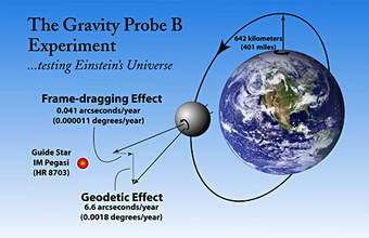 Gravity Probe B mission, testing Einstein's theory of gravity, completes first year in space