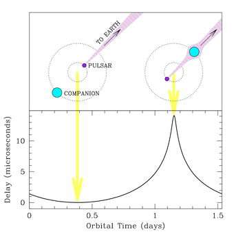 Shapiro delay in the pulsar PSRJ 1909-3744's signal due to the gravitational field of its companion