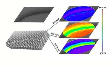 New technique allows 3D spatial composition profiling