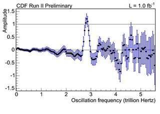 CDF measurement of the B_s oscillation