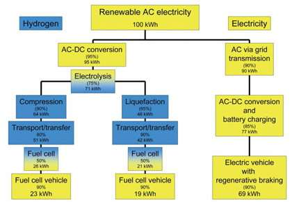 Why a hydrogen economy doesn't make sense