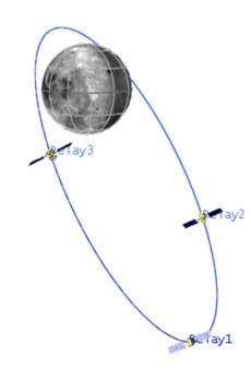 A New Paradigm for Lunar Orbits