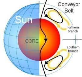The sun's