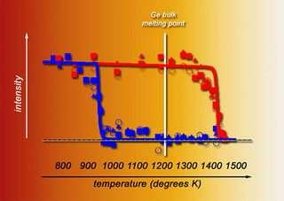 Nanocrystals Are Hot