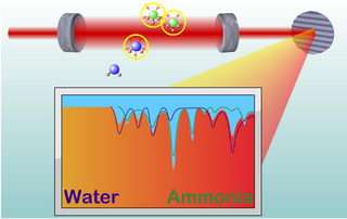 'Frequency comb' spectroscopy proves to be powerful chemical analysis tool