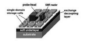New data storage design likely to increase data capacity