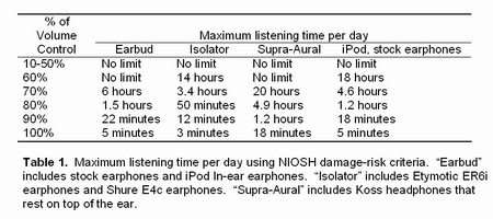 Researchers Recommend Safe Listening Levels for Apple iPod