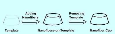Nanowire-Paper Offers Strength, Flexibility