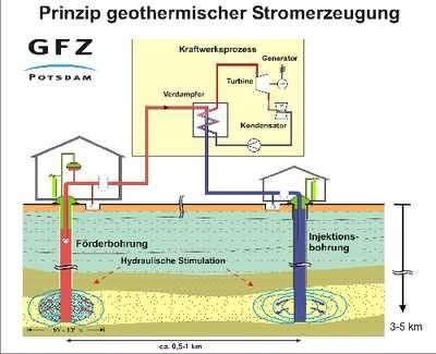 Rocks under High Water Pressure