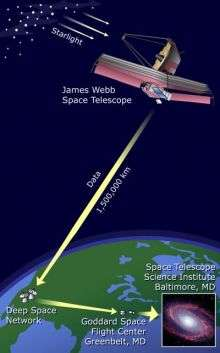 Customized telemetry system for the James Webb Space Telescope successful