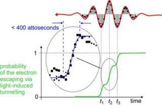Electrons caught in the act of tunnelling