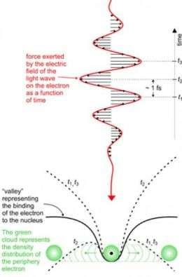 Laser Pulse Electrical Field