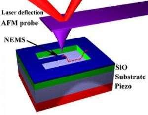 Measuring Nanoscale Vibrations