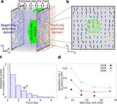 Molecular Dynamics Simulations of Nucleation on 1806 Domain Walls