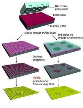 Nanomaterials with a Bright Future