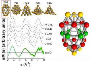 Physicists discover structures of gold nanoclusters