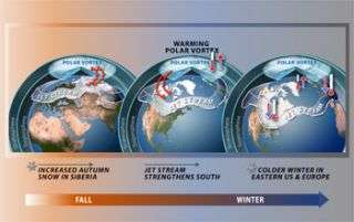 Scientists Verify Predictive Model for Winter Weather