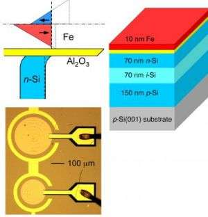 Silicon Spin-LED