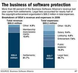 Software Industry Group Aims at Piracy (AP)