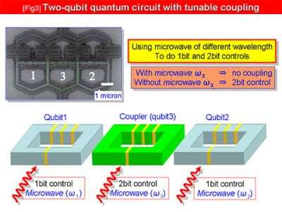 Two-qubit quantum circuit with tunable coupling