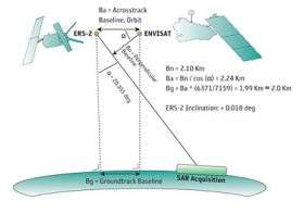 ESA satellites flying in formation