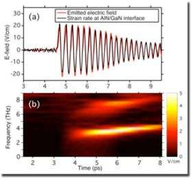 Visualizing atomic-scale acoustic waves in nanostructures