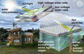 Researchers open new 'window' on solar energy: Cost effective devices expected on market soon