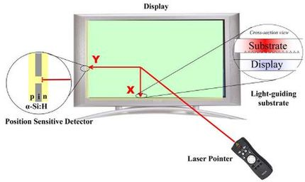 Laser remote makes watching TV even lazier