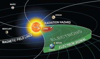 Real-time space radiation forecasting in place