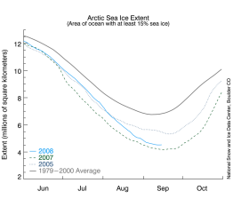 Arctic sea ice settles at second-lowest, underscores accelerating decline