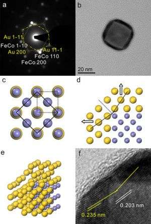Creating Highly Sought Magnetic Nanoparticles in One Step