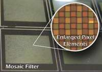 Enlarged diagram of filter mosaic